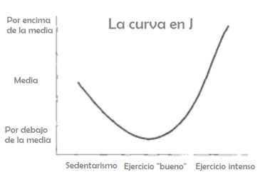 Curva en J